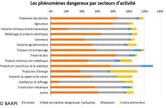 principaux secteurs et facteurs de risques