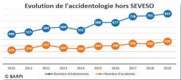incidents et accidents technologiques survenus en 2019